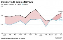 PRC Trade Surplus